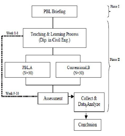 experiment design engineering fig 3 flowchart of quasi experimental design