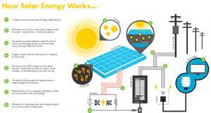 how solar power works solargem