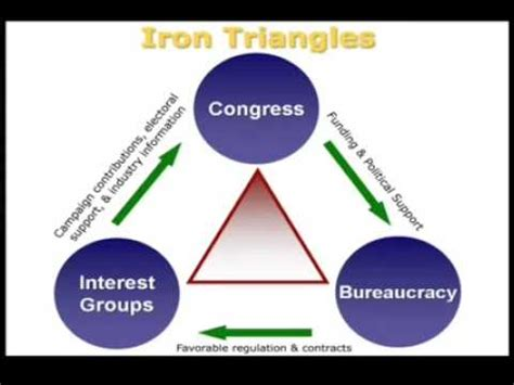 psci 110 iron triangle and issue networks youtube