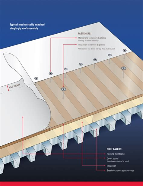 anatomy of a roof system the anatomy of commercial roofs