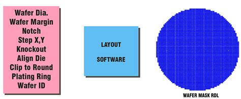 mask layout design jobs wafer level mask tools