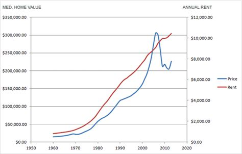 average housing prices by year annual rent prices vs average home prices usa