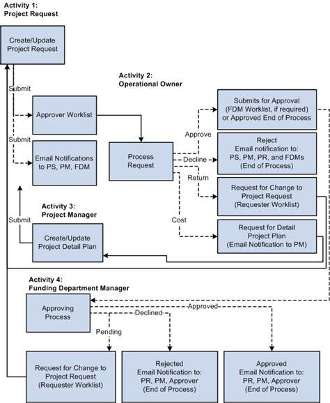 peoplesoft workflow tables peoplesoft enterprise program management 9 1 peoplebook