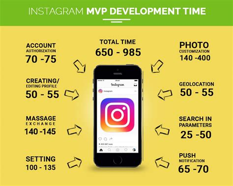 how much does layout from instagram cost whatsapp facebook instagram uber app development cost