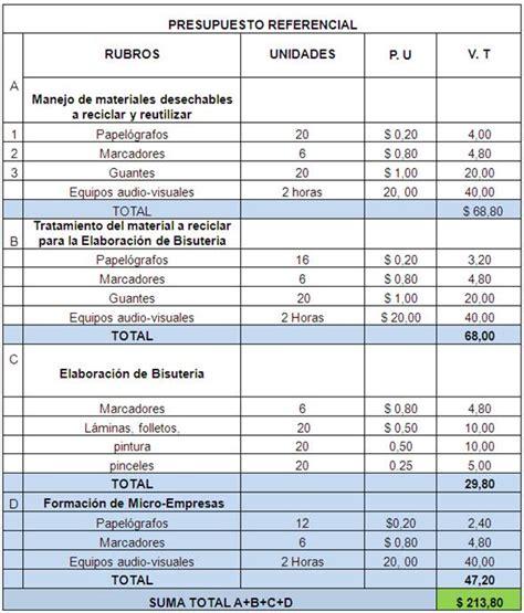 tabla de asignacion presupuesto para provincias del ecuador proyecto de reutilizaci 243 n de materiales reciclables en la