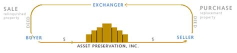 irc section 121 california delayed exchange asset preservation inc