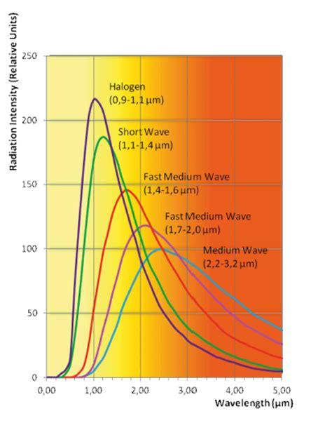 lade al quarzo per riscaldamento lade ir al quarzo lade infrarossi helios quartz