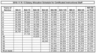 schedule of salaries template merit pay