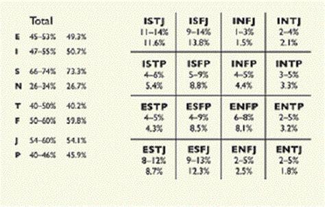 le test de personnalit 233 mbti myers briggs type indicateur
