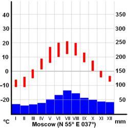 diagramme ombrothermique climat equatorial clima continental la enciclopedia libre