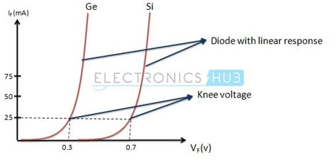 diode nonlinear resistance characteristics and working of p n junction diode