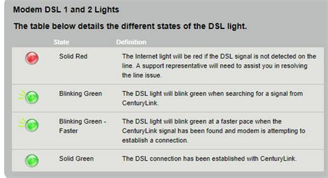 centurylink dsl light blinking centurylink dsl light blinking iron blog
