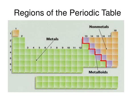 Regions Of The Periodic Table ppt the periodic table powerpoint presentation id 5880953