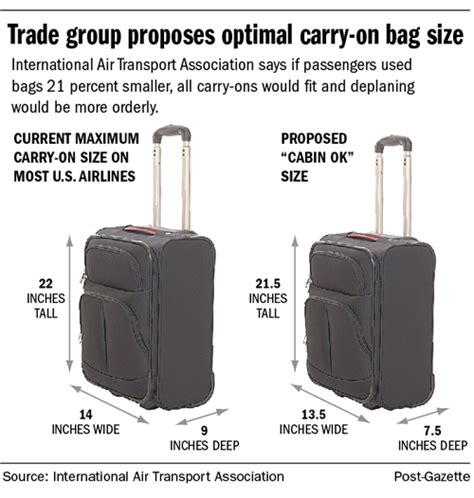 airline passengers might want to shop for new carry on