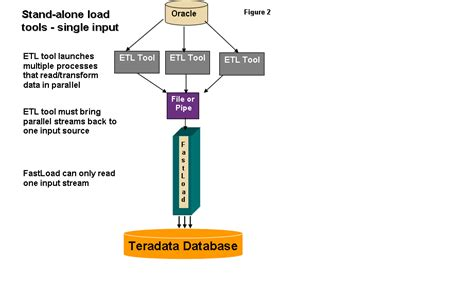 teradata parallel transporter 2 benefits of scalable