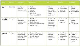 Strategic Plan Implementation Template by Strategy Implementation Plan Template Plan Template