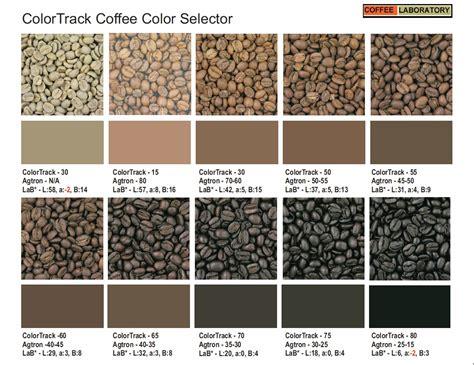 Coffee Roasting Levels
