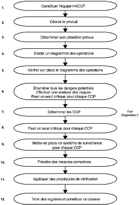 exemple de diagramme de fabrication restauration collective syst 232 me d analyse des risques points critiques pour leur