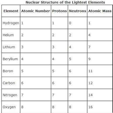 Element With 10 Protons The Atom Dr Rajiv Desai