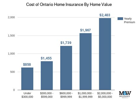 average house and contents insurance cost save on ontario home insurance compare quotes mitchell whale ltd