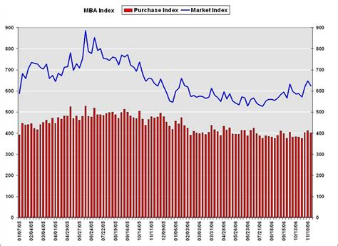 Mba Mortgage Index Chart by Calculated Risk Mba Mortgage Applications Decline