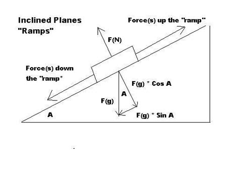 Physics Incline by Explain Me The Projectile In An Inclined Plane Physics