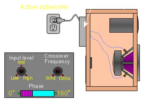 subwoofer crossover bypass avs forum home theater