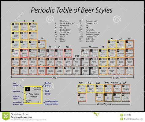periodic table of beer styles stock illustration image