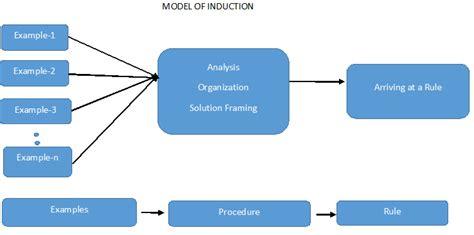 define induction scientific method inductive approach definition steps advantages disadvantages research methodology