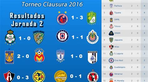 tabla general liga mx 2016 jornada 16 upcoming 2015 2016 resultados y tabla de clasificaci 243 n de la 2a jornada liga