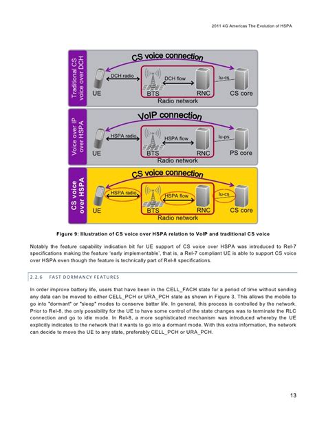 Ura Pch - the evolution of hspa