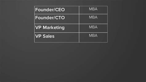 Mba For Cto by Founder Ceo Mba Founder Cto Mba Vp