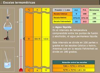 oscilacion temperatura corporal conversiones escalas de temperaturas con graficos fisica