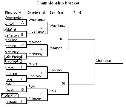 layout final definition how wrestling tournament brackets work
