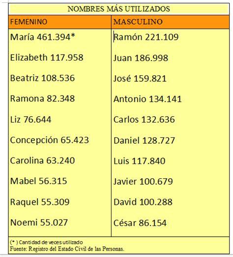 www nombres de varones 10 nombres preferidos por paraguayos paraguay com