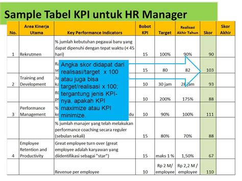contoh template tabel kpi hr manager ppt