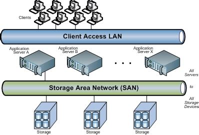 what is a storage area network snia