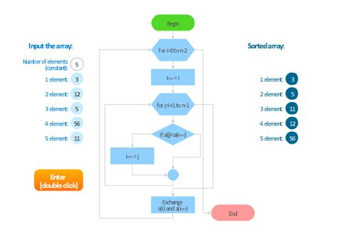 terminator flowchart flowchart selection sorting method terminator process