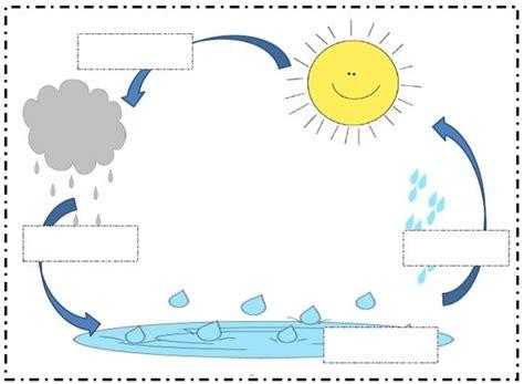 estados del agua para colorear dibujos para colorear sobre el ciclo del agua listos para