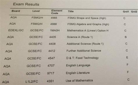 Mba Top Up After Edexcel Level 7 by Who Was Given Three Days To Live Passes Seven Gcses