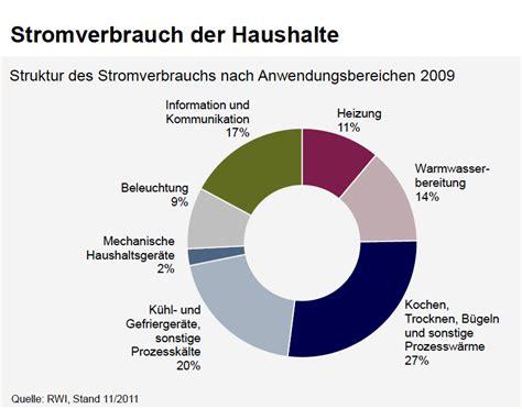Wie Viele Haushalte Gibt Es In Deutschland 5626 by H 228 Tten Sie Gewusst Stromverbrauch Wof 252 R Wird Der