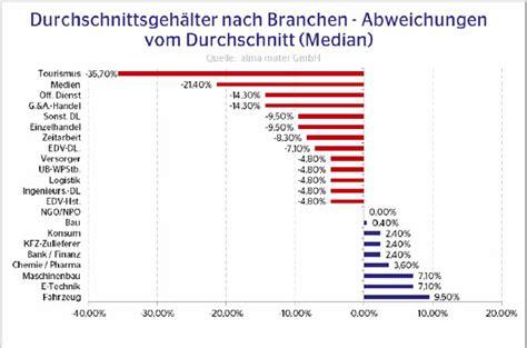 trainee bank gehalt gehalt absolventen in deutschland e fellows net