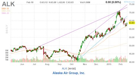 alk pattern words is it time to buy airline stocks again bear with the bull