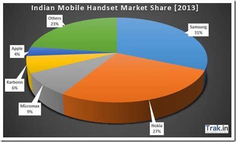 indian mobile indian mobile handset market stats samsung beats nokia