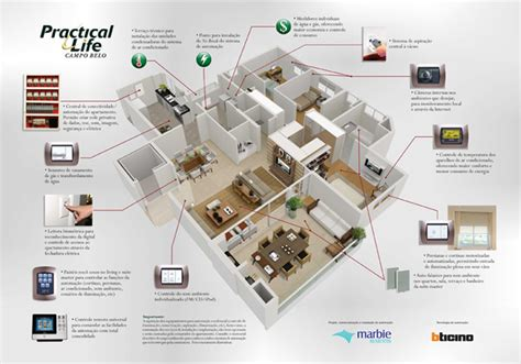 significant elements in home automation what s required