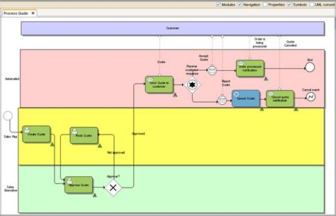 bpmn function allocation diagram boost productivity in various project scenarios with the