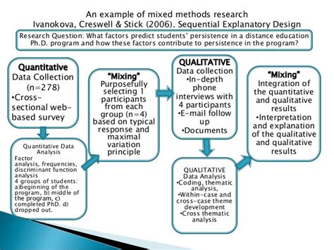 design experiment using sequential qualitative analysis an exle of mixed methods research ivanokova creswell