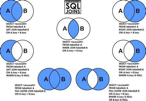 sql query join tutorial tsql inner join left right outer join stack overflow