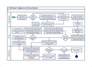 process flow chart excel template process flow chart template 9 free word excel pdf