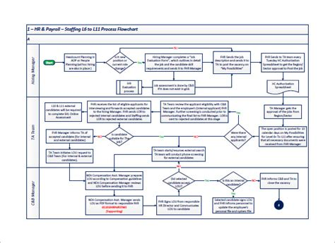 flow chart template xls process flow chart template xls business mentor
